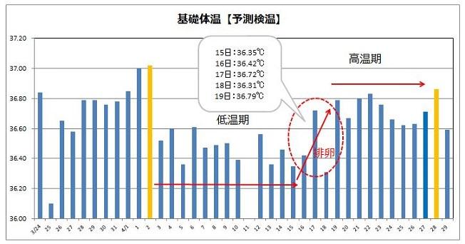 基礎体温グラフの例